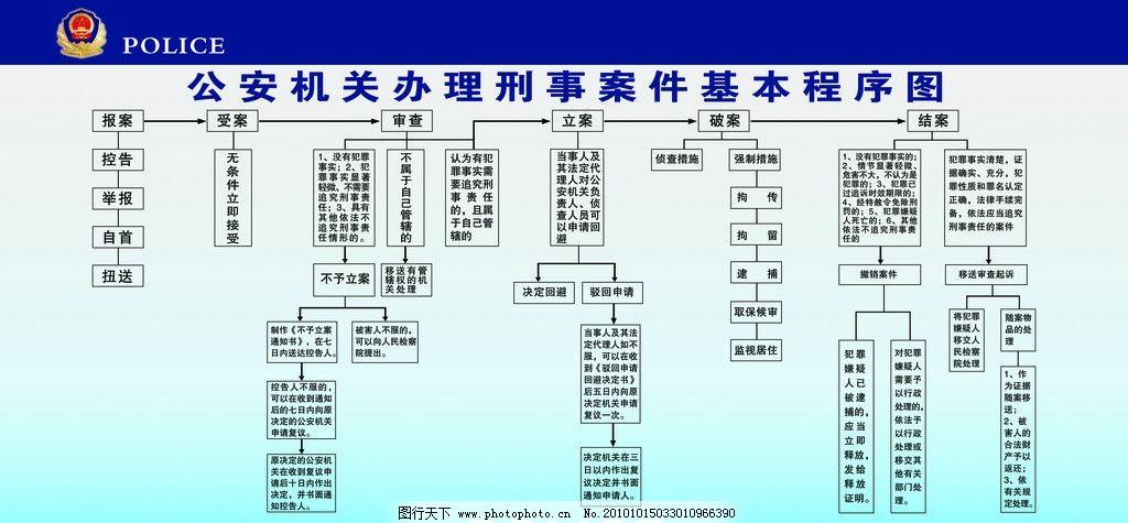公安机关办理刑事案件基本程序图图片,公安机