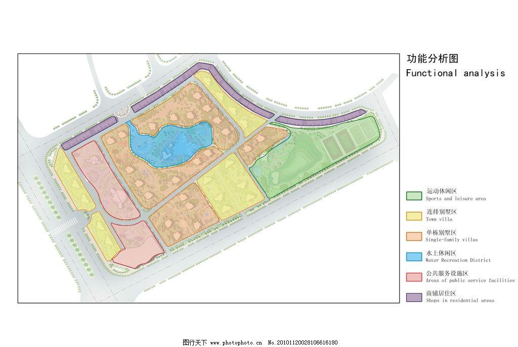 小区规划设计功能分析图