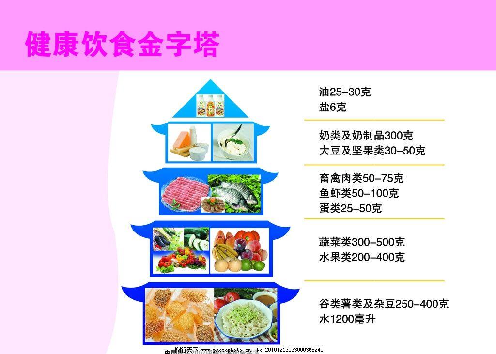 健康饮食金字塔图片_其他