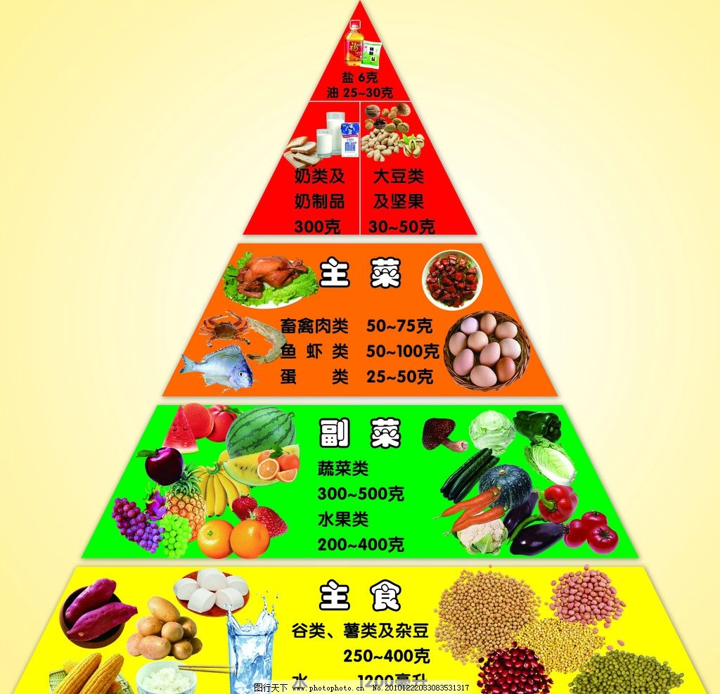 膳食宝塔 膳食 食物 金字塔 营养与保健 健康饮食 幼儿园膳食宝塔模